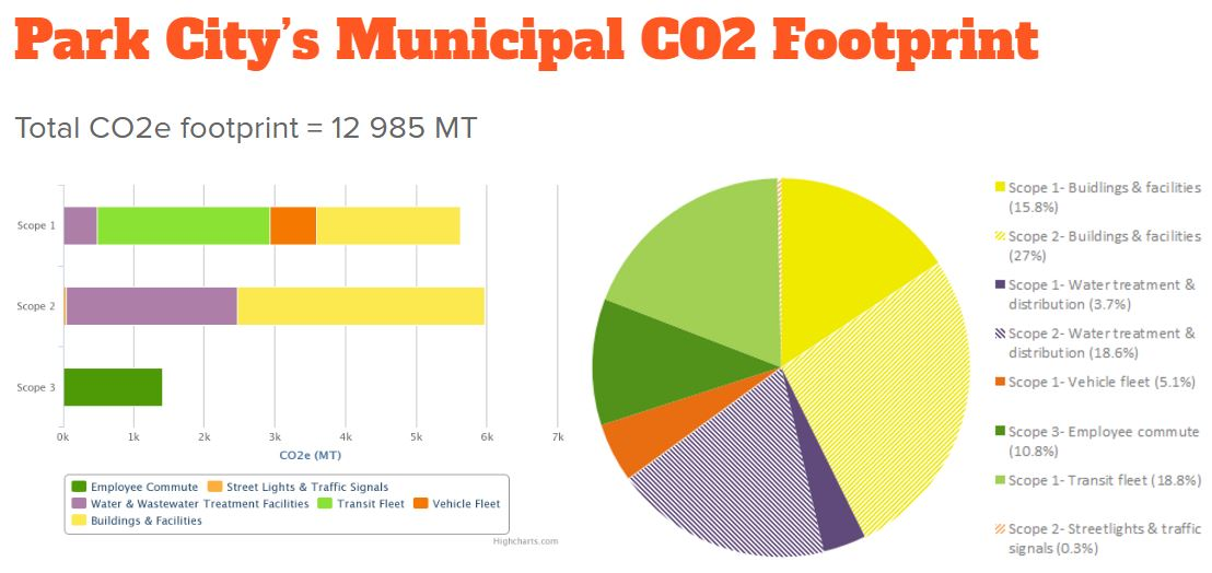PC municipal footprint